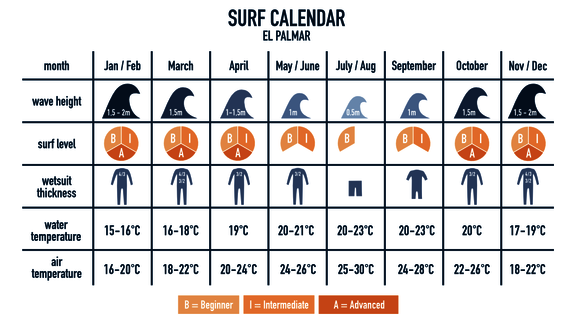 When learn to surf in Spain shows you the surf calender
